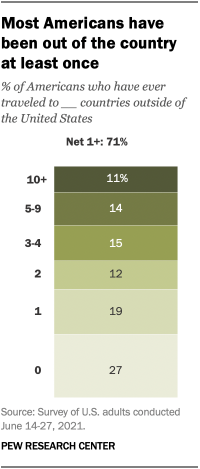 A chart showing that most Americans have been out of the country at least once