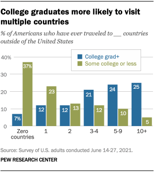 A bar chart showing that college graduates are more likely to visit multiple countries