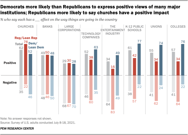 A chart showing that Democrats are more likely than Republicans to express positive views of many major institutions; Republicans are more likely to say churches have a positive impact