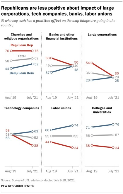 A chart showing that Republicans are less positive about impact of large corporations, tech companies, banks, labor unions