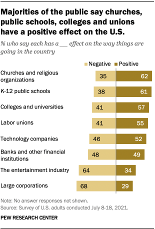 A bar chart showing that majorities of the public say churches, public schools, colleges and unions have a positive effect on the U.S.