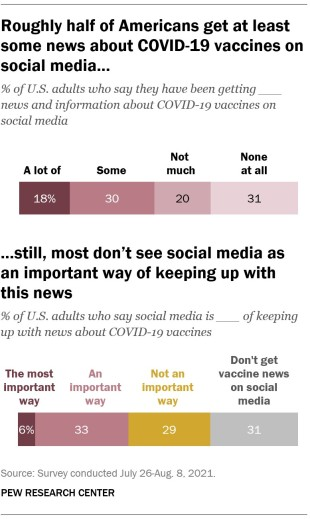 A bar chart showing that roughly half of Americans get at least some news about COVID-19 vaccines on social media; still, most don't see social media as an important way of keeping up with this news