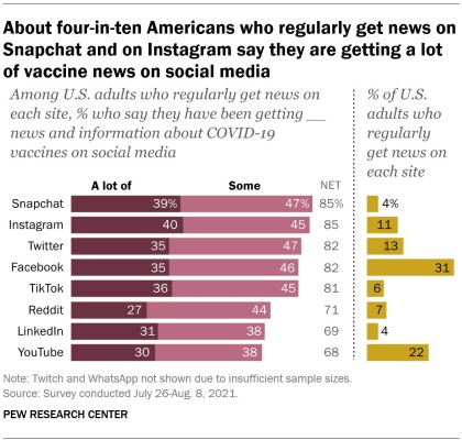 A bar chart showing that about four-in-ten Americans who regularly get news on Snapchat and on Instagram say they are getting a lot of vaccine news on social media