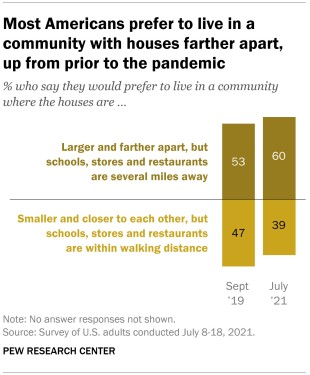 A bar chart showing that most Americans prefer to live in a community with houses farther apart, up from prior to the pandemic