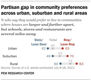 A chart showing partisan gap in community preferences across urban, suburban and rural areas