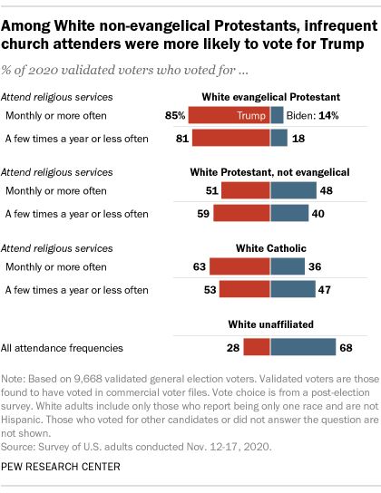 A bar chart showing that among White non-evangelical Protestants, infrequent church attenders were more likely to vote for Trump