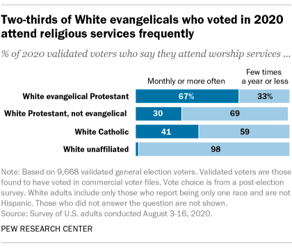 A bar chart showing that two-thirds of White evangelicals who voted in 2020 attend religious services frequently