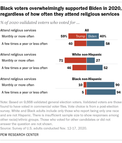A bar chart showing that Black voters overwhelmingly supported Biden in 2020, regardless of how often they attend religious services