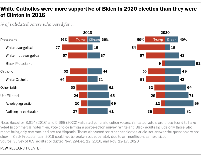 A bar chart showing that White Catholics were more supportive of Biden in 2020 election than they were of Clinton in 2016