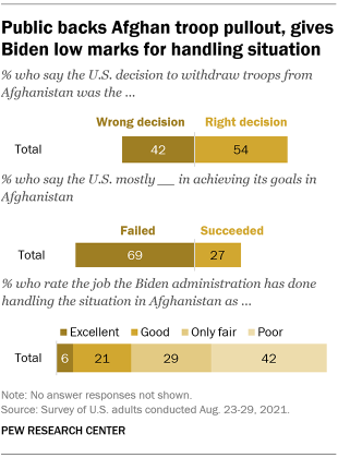 A bar chart showing that the public backs Afghan troop pullout, gives Biden low marks for handling situation