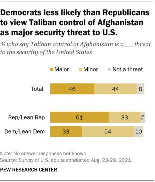 A bar chart showing that Democrats are less likely than Republicans to view Taliban control of Afghanistan as a major security threat to the U.S.