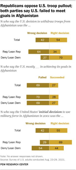 A bar chart showing that Republicans oppose U.S. troop pullout; both parties say U.S. failed to meet goals in Afghanistan