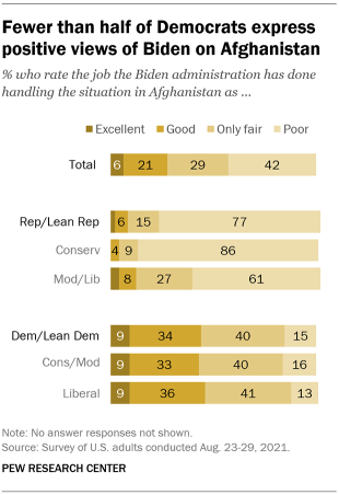 A bar chart showing that fewer than half of Democrats express positive views of Biden on Afghanistan