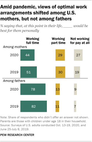 A bar chart showing that amid the pandemic, views of optimal work arrangements shifted among U.S. mothers, but not among fathers