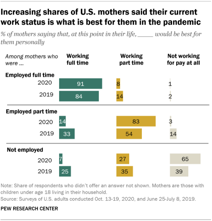 A bar chart showing that increasing shares of U.S. mothers said their current work status is what is best for them in the pandemic