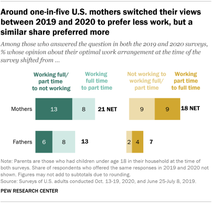 A bar chart showing that around one-in-five U.S. mothers switched their views between 2019 and 2020 to prefer less work, but a similar share preferred more