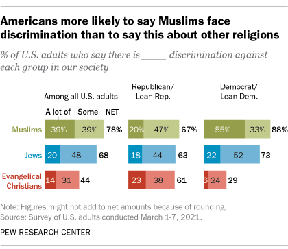 A bar chart showing that Americans are more likely to say Muslims face discrimination than to say this about other religions