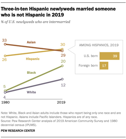 A chart showing that three-in-ten Hispanic newlyweds married someone who is not Hispanic in 2019