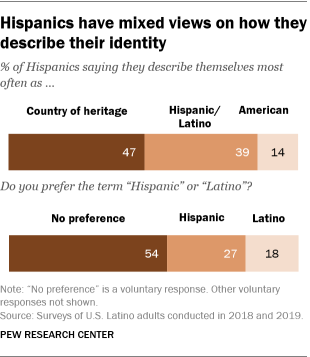 A bar chart showing that Hispanics have mixed views on how they describe their identity