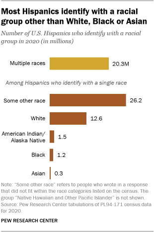 A bar chart showing that most Hispanics identify with a racial group other than White, Black or Asian