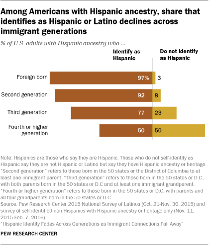 A bar chart showing that among Americans with Hispanic ancestry, the share that identifies as Hispanic or Latino declines across immigrant generations