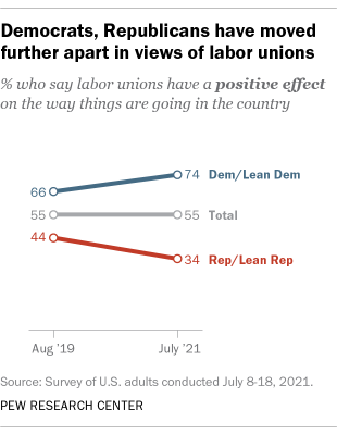 A line graph showing that Democrats and Republicans have moved further apart in views of labor unions