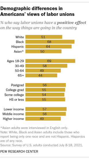 A bar chart showing demographic differences in Americans' views of labor unions