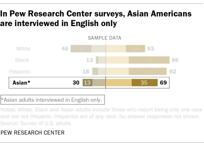 A sample chart showing that Asian Americans are interviewed via English only in Pew Research Center's U.S. surveys.