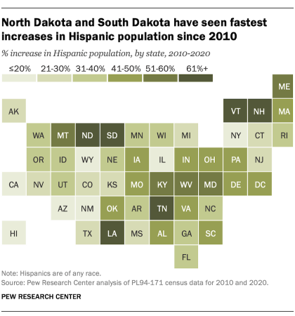 A map showing that North Dakota and South Dakota have seen the fastest increases in Hispanic population since 2010