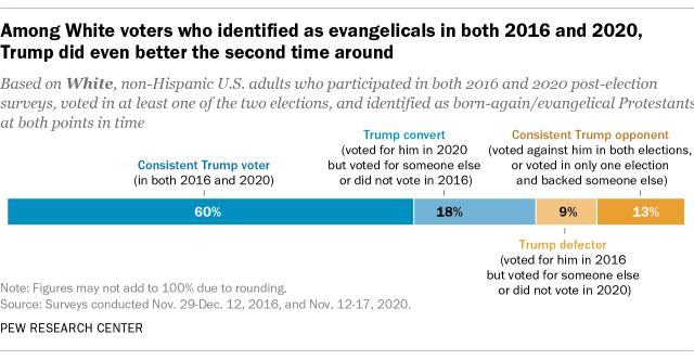 A bar chart showing that among White voters who identified as evangelicals in both 2016 and 2020, Trump did even better the second time around