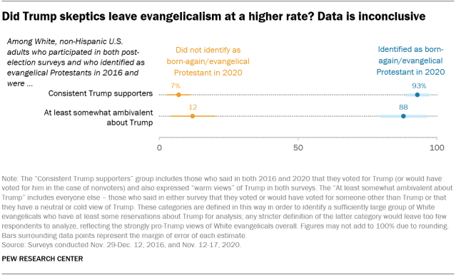Did Trump skeptics leave evangelicalism at a higher rate? Data is inconclusive