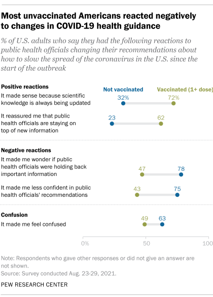 A chart showing that most unvaccinated Americans have negative reactions to changing COVID-19 health guidance