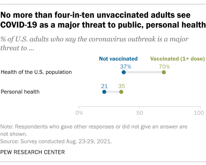 A chart showing that no more than four-in-ten unvaccinated adults see COVID-19 as a major threat to public, personal health