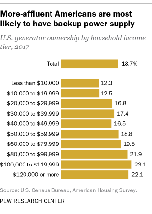 A bar chart showing that more-affluent Americans are the most likely to have backup power supply