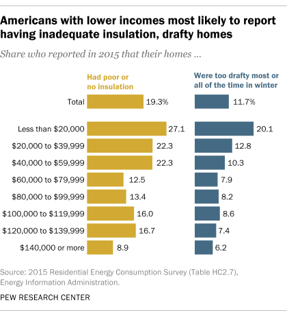 A bar chart showing that Americans with lower incomes are the most likely to report having inadequate insulation, drafty homes