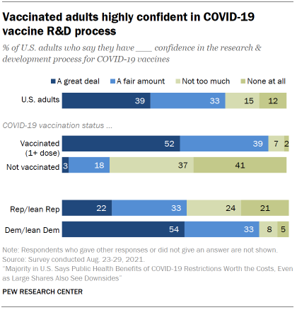 Vaccinated adults highly confident in COVID-19 vaccine R&D process