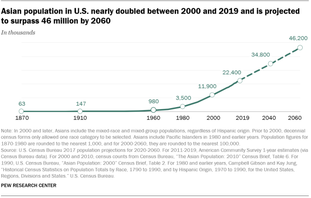 A line graph showing that the Asian population in U.S. nearly doubled between 2000 and 2019 and is projected to surpass 46 million by 2060
