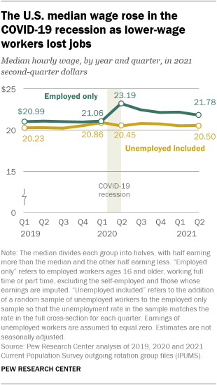 A line graph showing that the U.S. median wage rose in the COVID-19 recession as lower-wage workers lost jobs