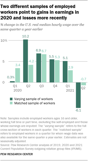 A bar chart showing that two different samples of employed workers point to gains in earnings in 2020 and losses more recently