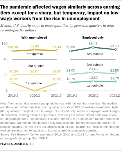 A line graph showing that the pandemic affected wages similarly across earning tiers except for a sharp, but temporary, impact on low-wage workers from the rise in unemployment