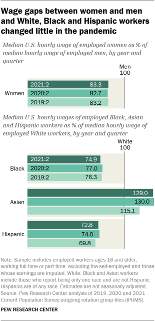 A bar chart showing that wage gaps between women and men and White, Black and Hispanic workers changed little in the pandemic