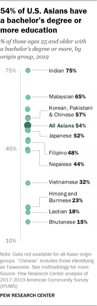 A chart showing that 54% of U.S. Asians have a bachelor's degree or more education