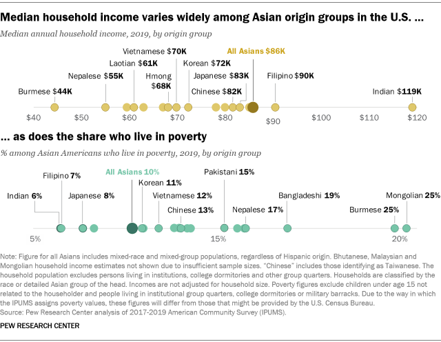 A chart showing that median household income varies widely among Asian origin groups in the U.S., as does the share who live in poverty