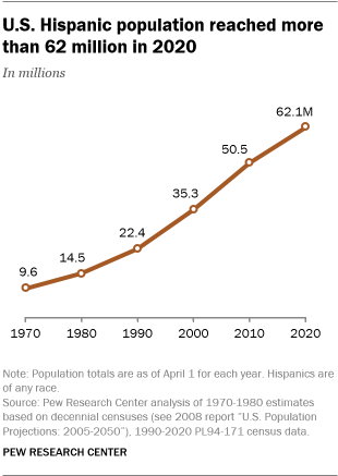 A line graph showing that the U.S. Hispanic population reached more than 62 million in 2020
