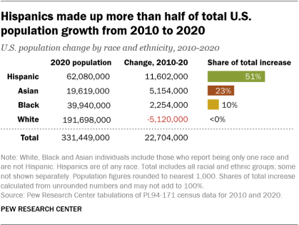 A bar chart showing that Hispanics made up more than half of total U.S. population growth from 2010 to 2020