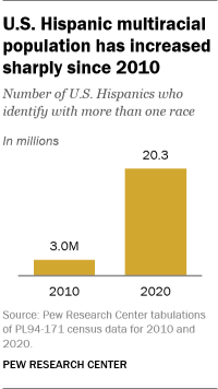 U.S. Hispanic multiracial population has increased sharply since 2010