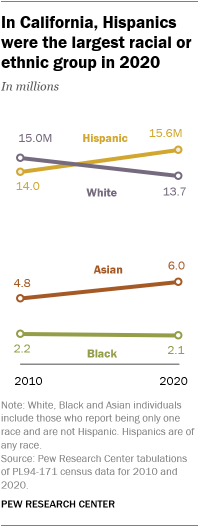 A line graph showing that in California, Hispanics were the largest racial or ethnic group in 2020