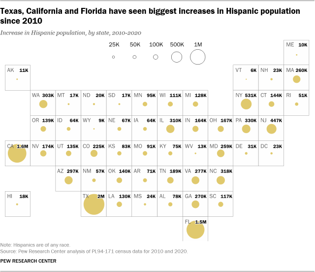 A map showing that Texas, California and Florida have seen the biggest increases in Hispanic population since 2010