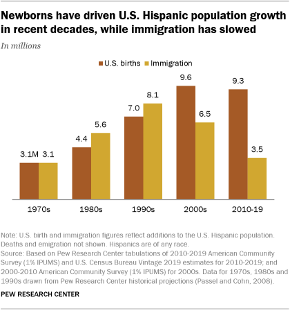 A bar chart showing that newborns have driven U.S. Hispanic population growth in recent decades, while immigration has slowed