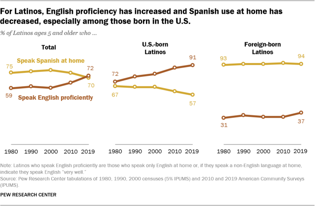 A line graph showing that for Latinos, English proficiency has increased and Spanish use at home has decreased, especially among those born in the U.S.